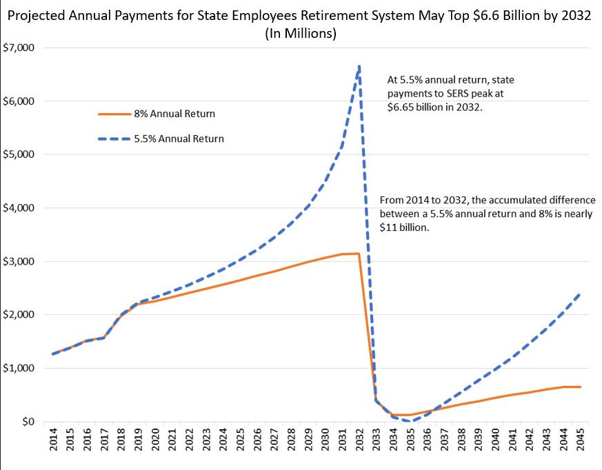 This is projected annual payments for the State Employee Retirement System under the current system. (Governor's office)