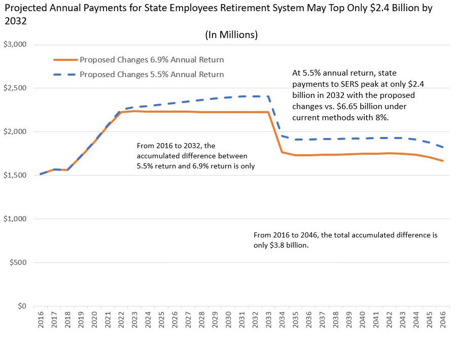 This is projected annual payments for the State Employee Retirement System under the new agreement. (Governor's office)