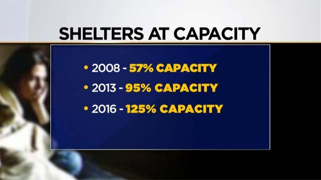 Domestic violence advocates say shelters are over capacity (WFSB)