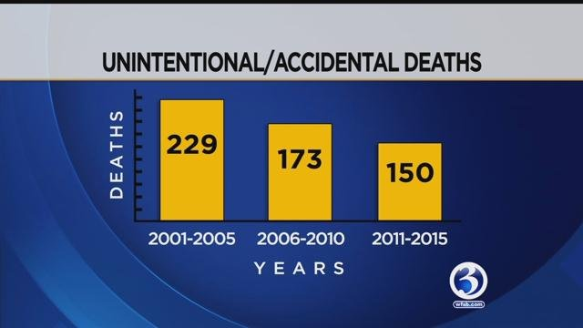 A new state report shows 367 children died in Connecticut from 2011 to 2015 from unintentional and intentional injuries. (WFSB)