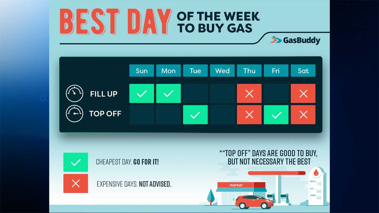 Monday is the best day of the week to fill gas tanks, according to GasBuddy.com. (GasBuddy photo)