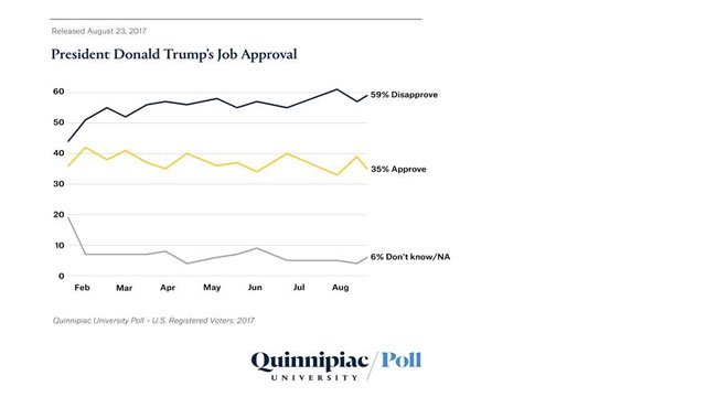 Trump's Approval Rating Hits New Low After Charlottesville Violence