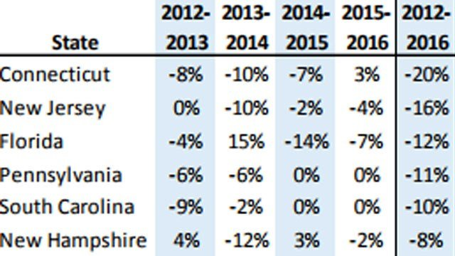 Criminal Justice Policy & Planning Division shows the violent crime rate in Connecticut and the percent change to prior year.