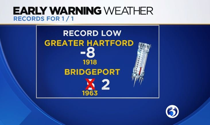 New record low set in Bridgeport overnight.  (WFSB)