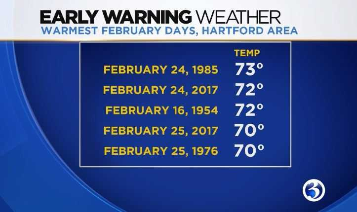 There is potential for record breaking highs this upcoming week. (WFSB)