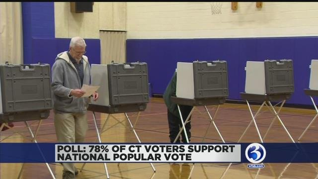 Poll: 78 percent of CT voters support national popular vote