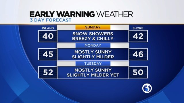 3-Day Forecast (WFSB)