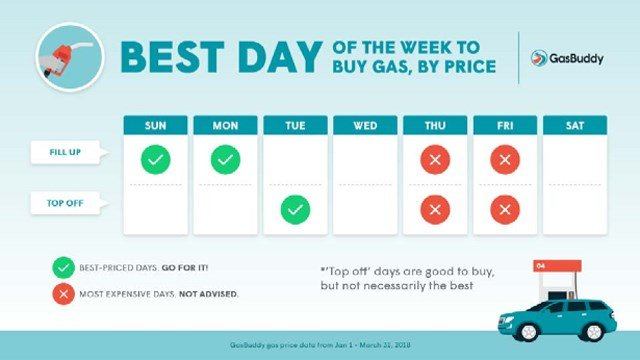 GasBuddy reveals the best, cheapest day to fill up