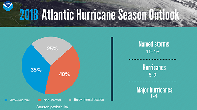 Here's what we can expect for the 2018 hurricane season