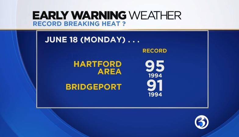 The previous record of 95 degrees will be in jeopardy on Monday (WFSB)