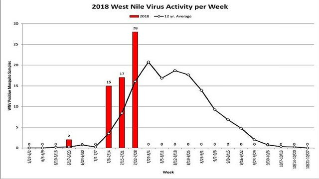 West Nile activity as of the beginning of Aug. 2018