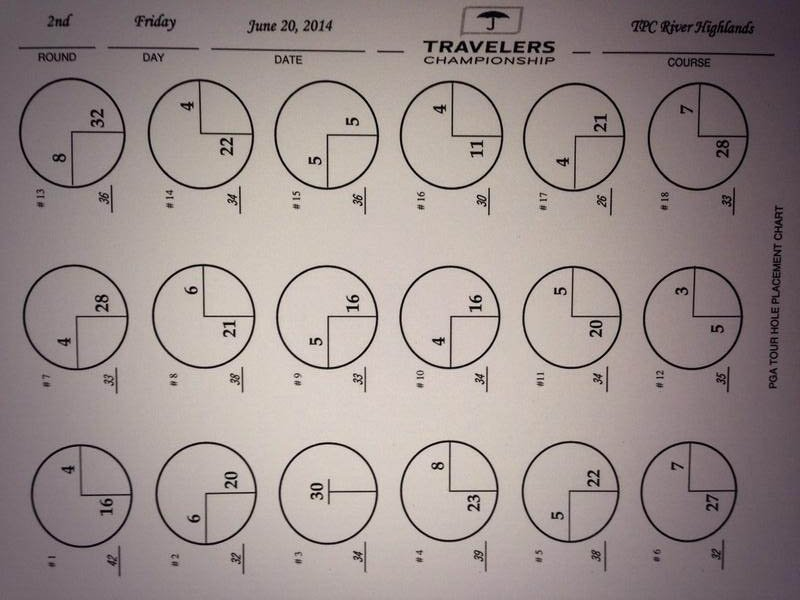 Second round hole placement. (@TravelersChamp photo)