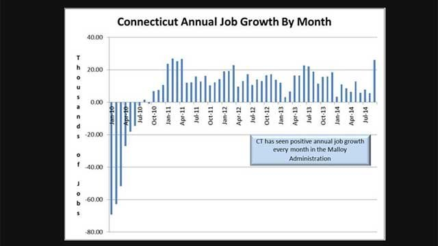"The governor's office tweeted ""when you look at annual job growth on a monthly basis, #CT has gained jobs every single month during the Malloy admin[istration.]"