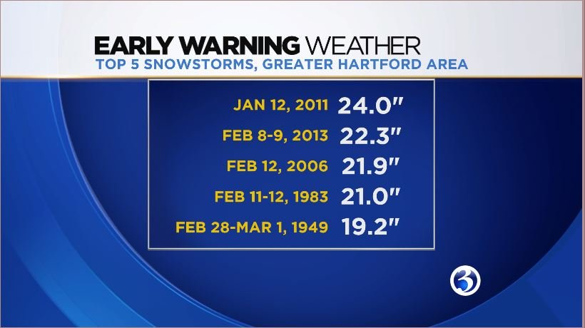The top five biggest snowstorms won't be challenged this weekend but parts of CT will see a decent amount of snow (WFSB)